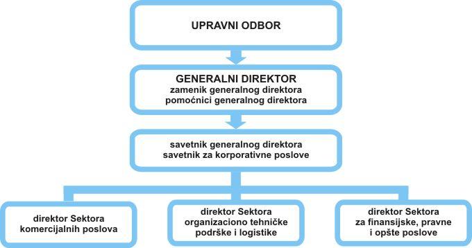 Organizaciona struktura Beogradskog sajma